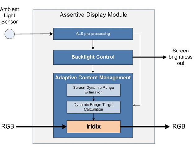 assertive-display-module