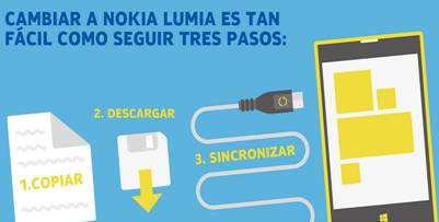 ¡CÁMBIATE A LUMIA!
