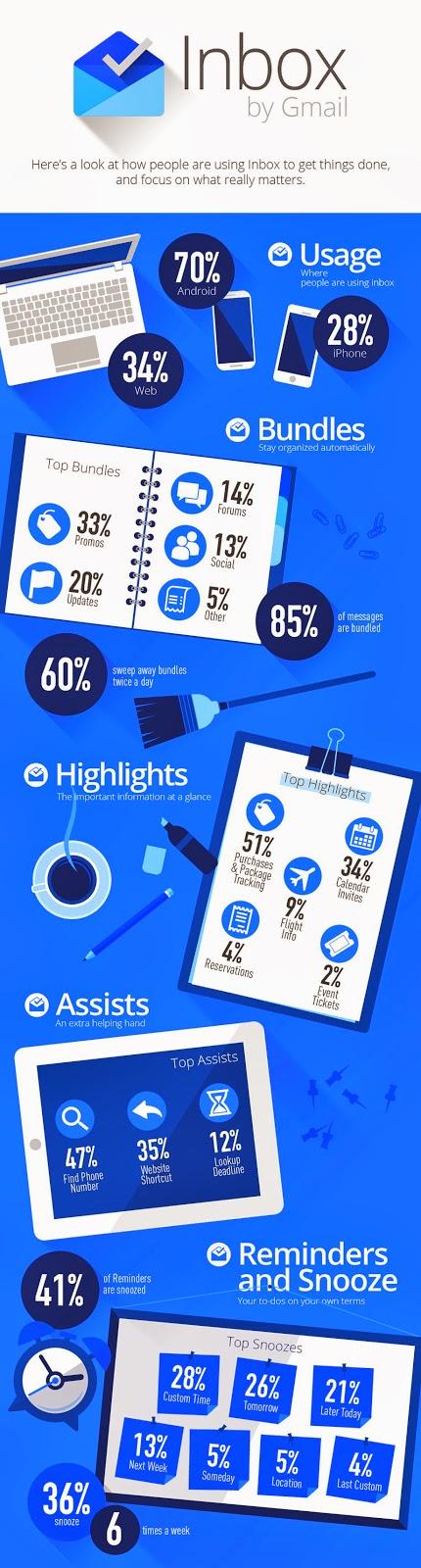 Inbox-infografía