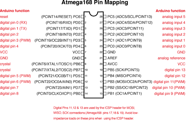 Atmega168 pin Mapping