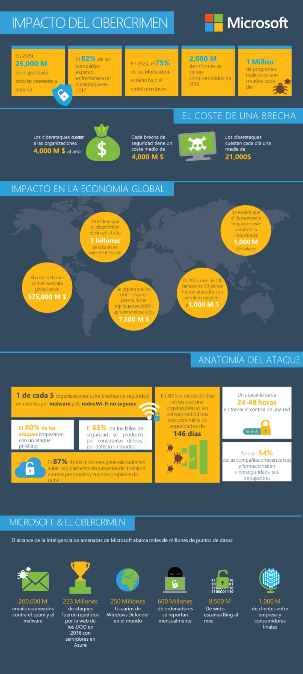 Infografía - El impacto del cibercrimen