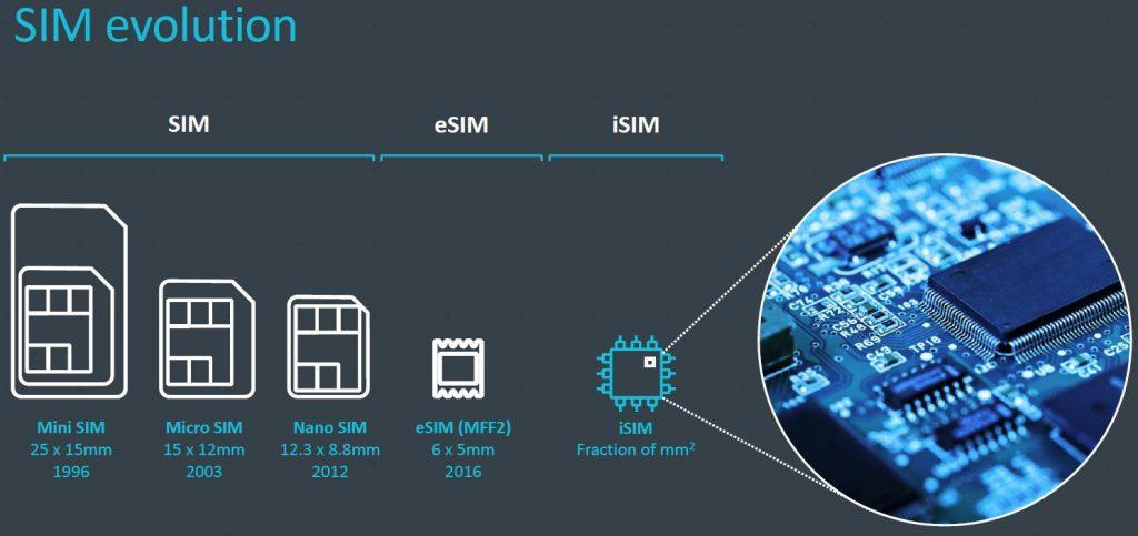 Evolución  SIM