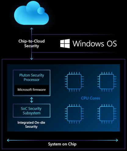 Microsoft Pluton2